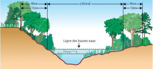 Prohibition of deforestation of lakeshore property